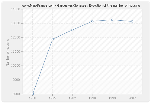 Garges-lès-Gonesse : Evolution of the number of housing