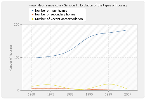Génicourt : Evolution of the types of housing