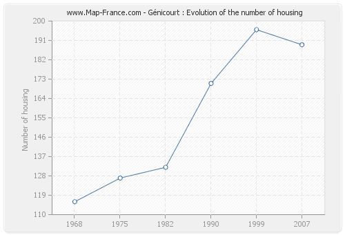 Génicourt : Evolution of the number of housing