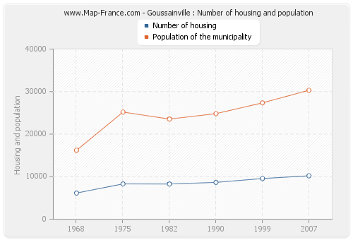 Goussainville : Number of housing and population