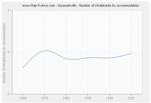 Goussainville : Number of inhabitants by accommodation