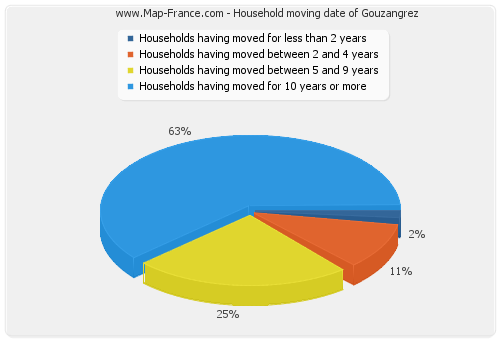 Household moving date of Gouzangrez