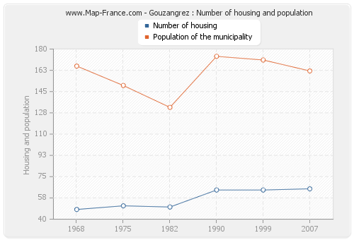 Gouzangrez : Number of housing and population