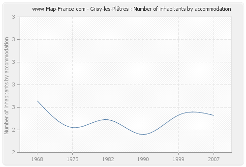 Grisy-les-Plâtres : Number of inhabitants by accommodation