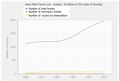 Groslay : Evolution of the types of housing
