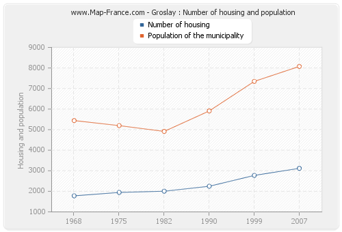 Groslay : Number of housing and population