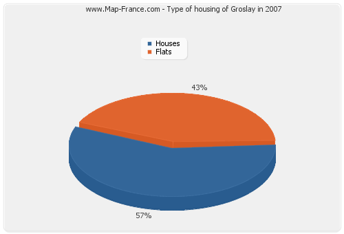 Type of housing of Groslay in 2007