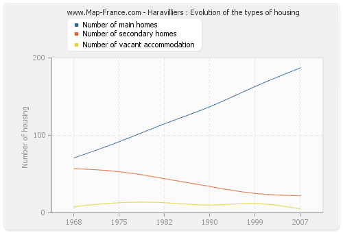 Haravilliers : Evolution of the types of housing