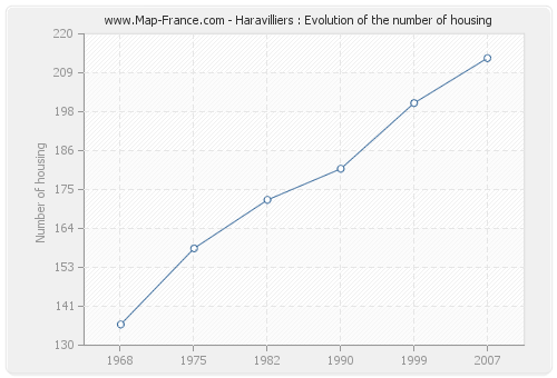 Haravilliers : Evolution of the number of housing