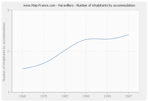 Haravilliers : Number of inhabitants by accommodation