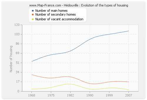 Hédouville : Evolution of the types of housing