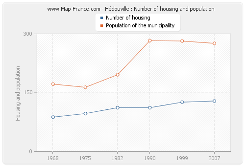 Hédouville : Number of housing and population