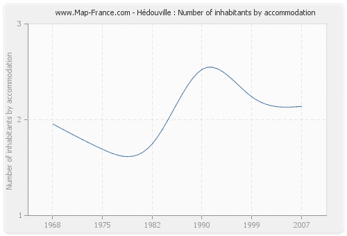 Hédouville : Number of inhabitants by accommodation
