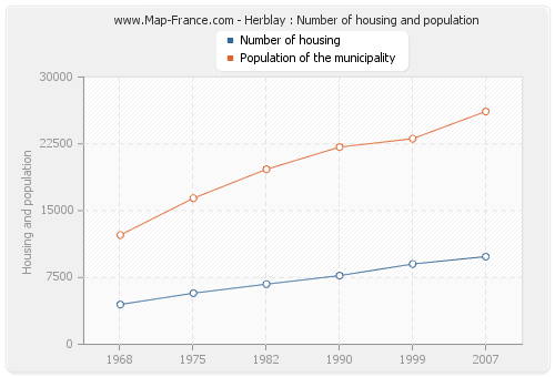 Herblay : Number of housing and population