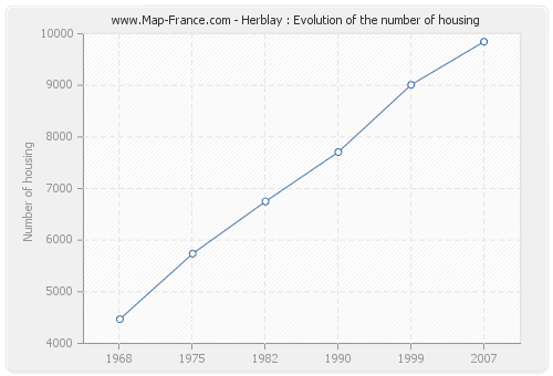 Herblay : Evolution of the number of housing