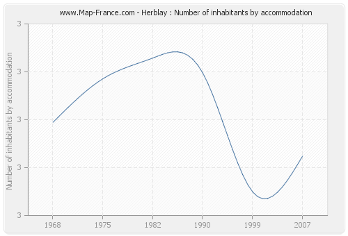 Herblay : Number of inhabitants by accommodation