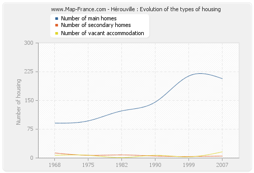 Hérouville : Evolution of the types of housing