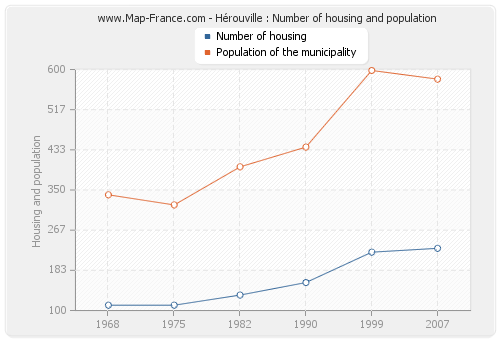 Hérouville : Number of housing and population