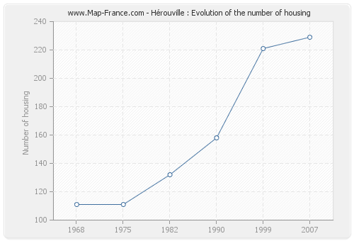 Hérouville : Evolution of the number of housing