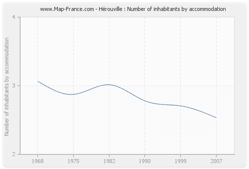 Hérouville : Number of inhabitants by accommodation