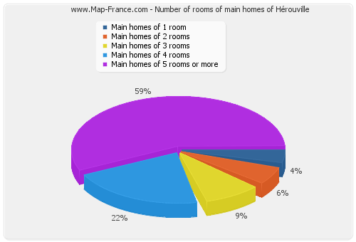 Number of rooms of main homes of Hérouville