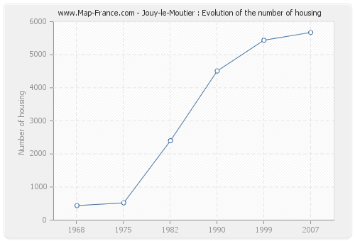 Jouy-le-Moutier : Evolution of the number of housing