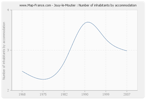 Jouy-le-Moutier : Number of inhabitants by accommodation