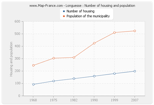 Longuesse : Number of housing and population