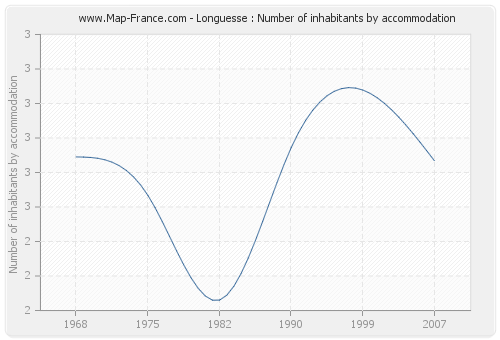 Longuesse : Number of inhabitants by accommodation