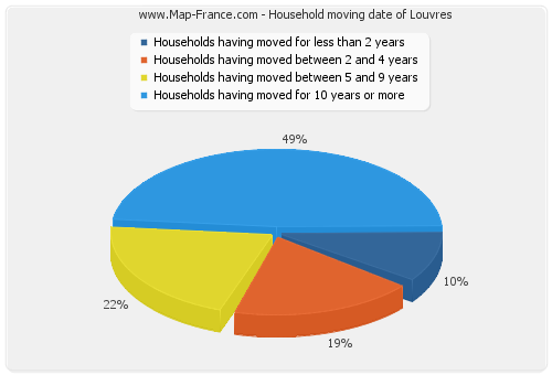 Household moving date of Louvres