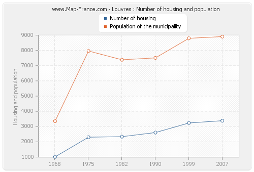 Louvres : Number of housing and population