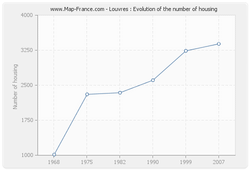 Louvres : Evolution of the number of housing
