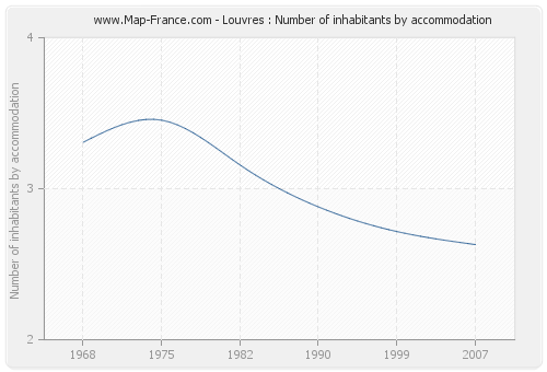 Louvres : Number of inhabitants by accommodation