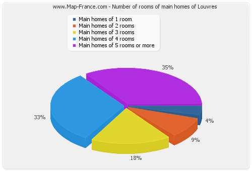 Number of rooms of main homes of Louvres