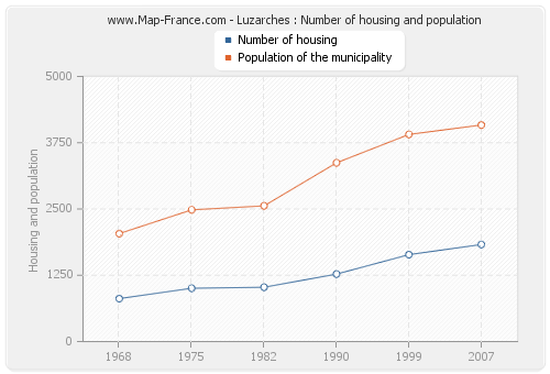 Luzarches : Number of housing and population