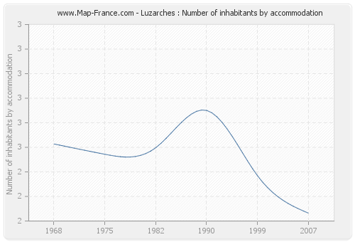 Luzarches : Number of inhabitants by accommodation