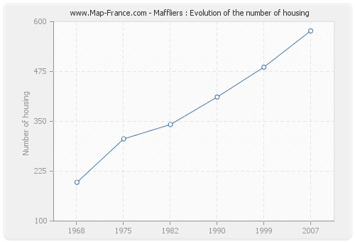 Maffliers : Evolution of the number of housing
