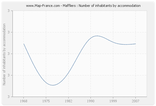 Maffliers : Number of inhabitants by accommodation