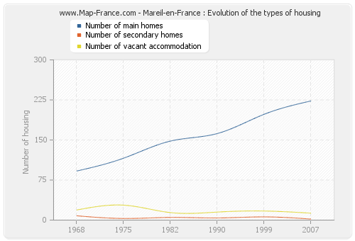 Mareil-en-France : Evolution of the types of housing