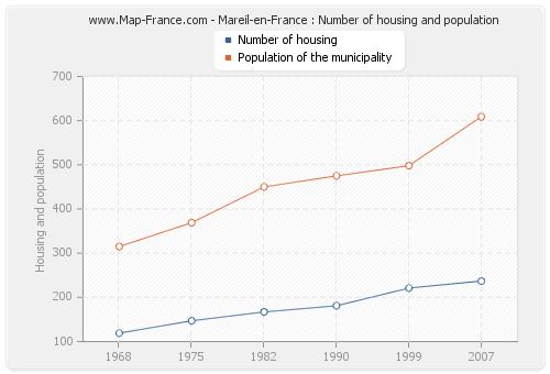 Mareil-en-France : Number of housing and population