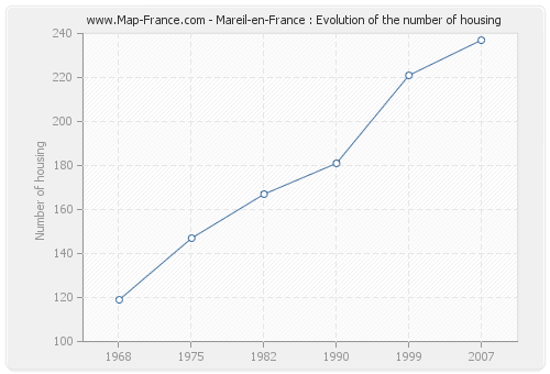 Mareil-en-France : Evolution of the number of housing