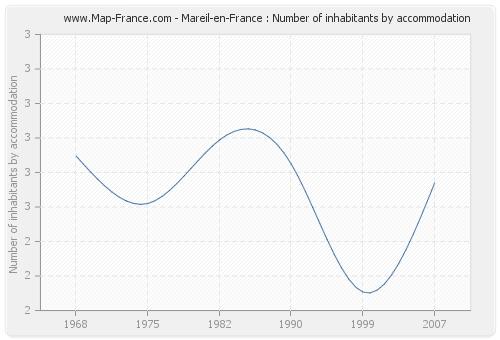 Mareil-en-France : Number of inhabitants by accommodation