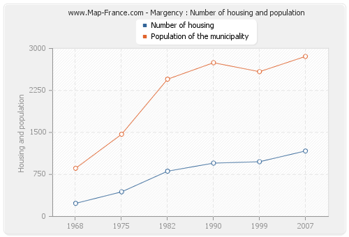 Margency : Number of housing and population