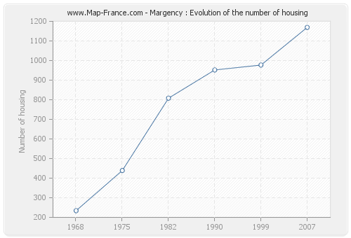 Margency : Evolution of the number of housing