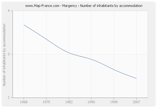 Margency : Number of inhabitants by accommodation