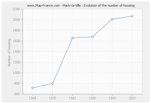 Marly-la-Ville : Evolution of the number of housing