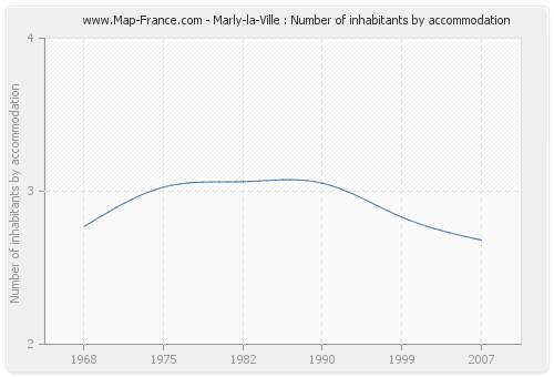 Marly-la-Ville : Number of inhabitants by accommodation