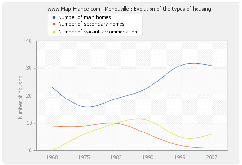 Menouville : Evolution of the types of housing