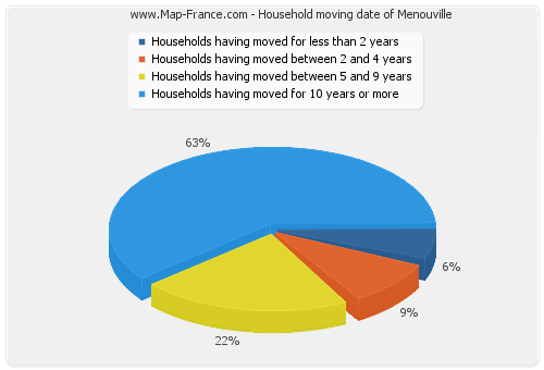 Household moving date of Menouville