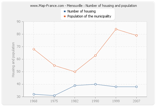 Menouville : Number of housing and population
